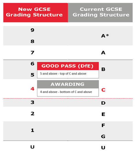 "aboloish grading Issued up to four times throughout the school year, ""letter grade"" report cards detail students' general academic performance as many public schools are transitioning to standards-based grading systems, which rate a student's proficiency in individual standards-based skills, traditional letter grades may one day become a thing of the past."